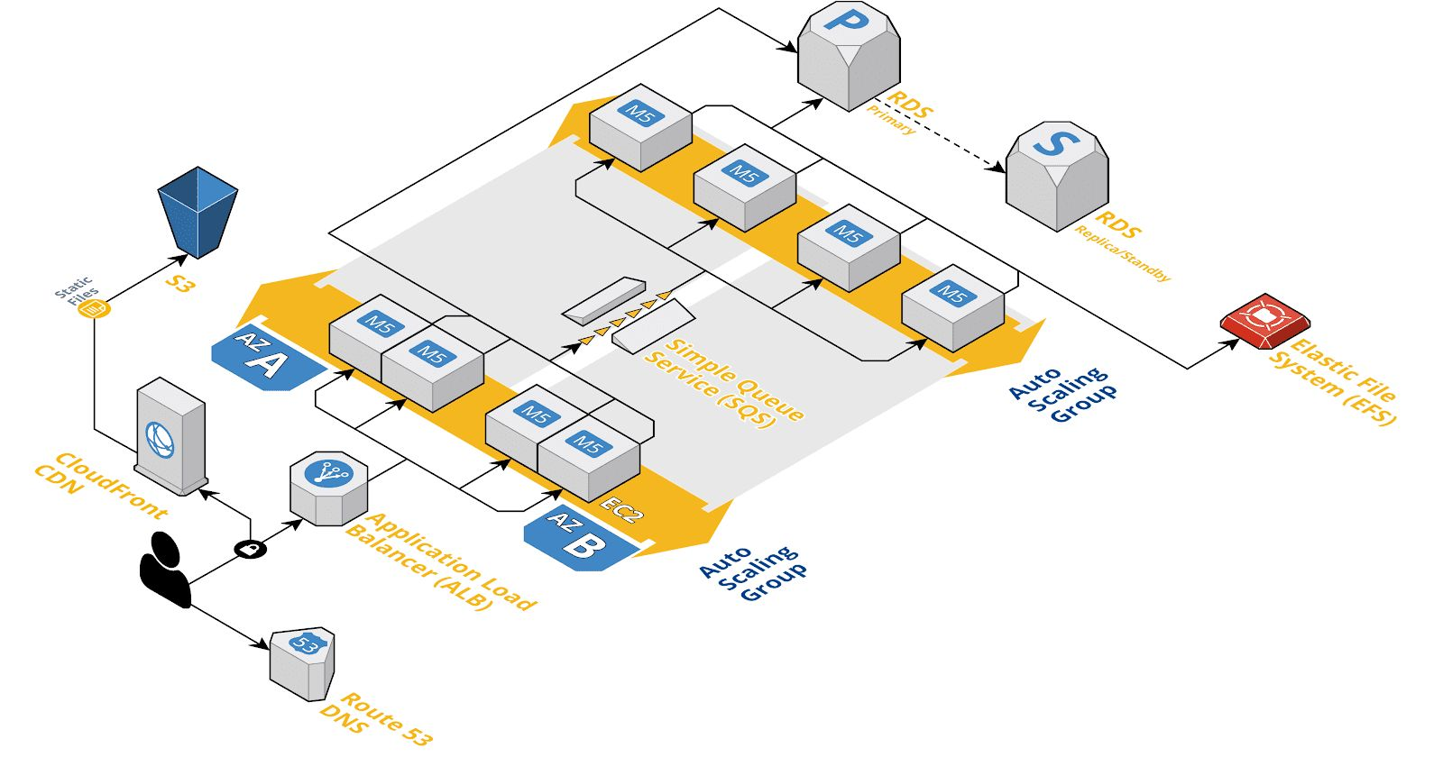 /top-14-must-haves-for-your-aws-architecture-checklist-0c2q35sv feature image