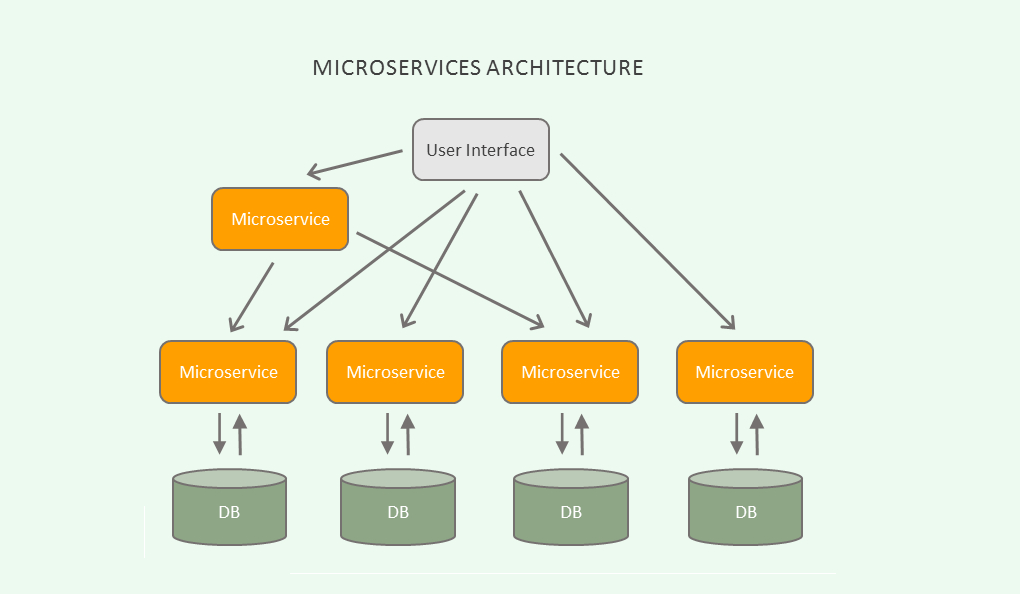 /top-5-courses-to-become-a-software-architect-or-solution-architect-t05f3650 feature image