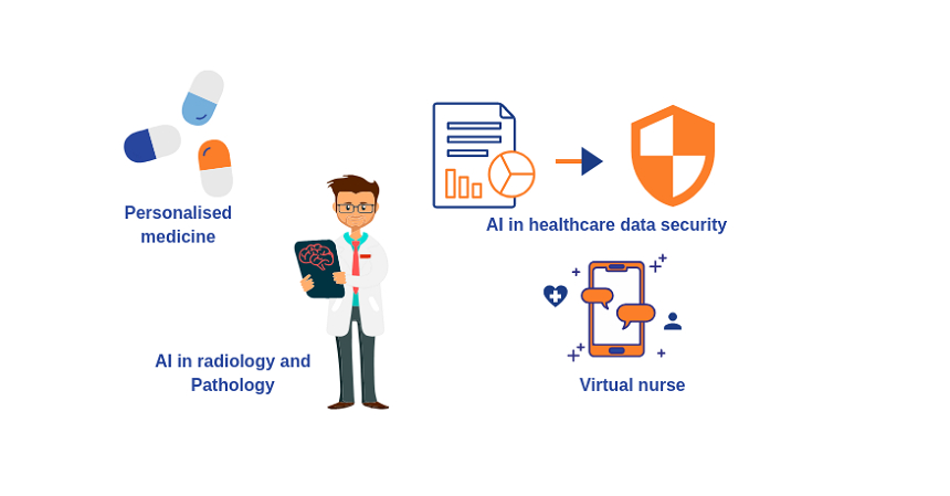 /ai-in-healthcare-personalized-meds-data-security-virtual-nurses-more-i7do31j6 feature image