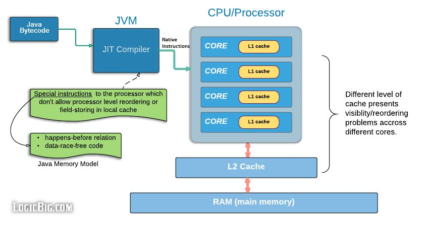 /java-concurrency-understanding-the-volatile-keyword-0z2i33nb feature image