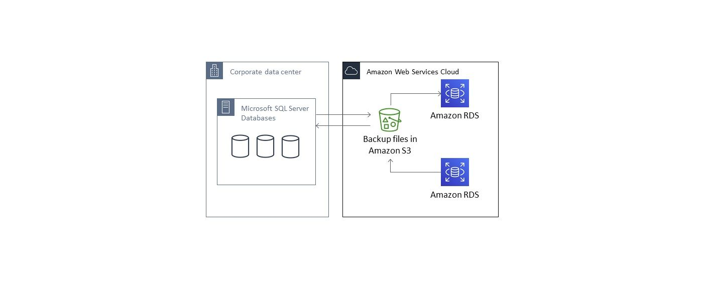 /how-to-import-your-ms-sql-database-to-amazon-rds-lv5337rm feature image