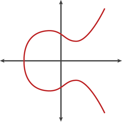 /very-basic-intro-to-elliptic-curve-cryptography-ww3g3t3n feature image