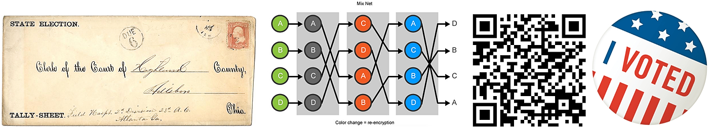 /cryptography-based-voting-and-the-us-elections-the-reality-baq23ao6 feature image