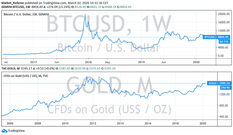 bear market voor bitcoin steem btc tradingview
