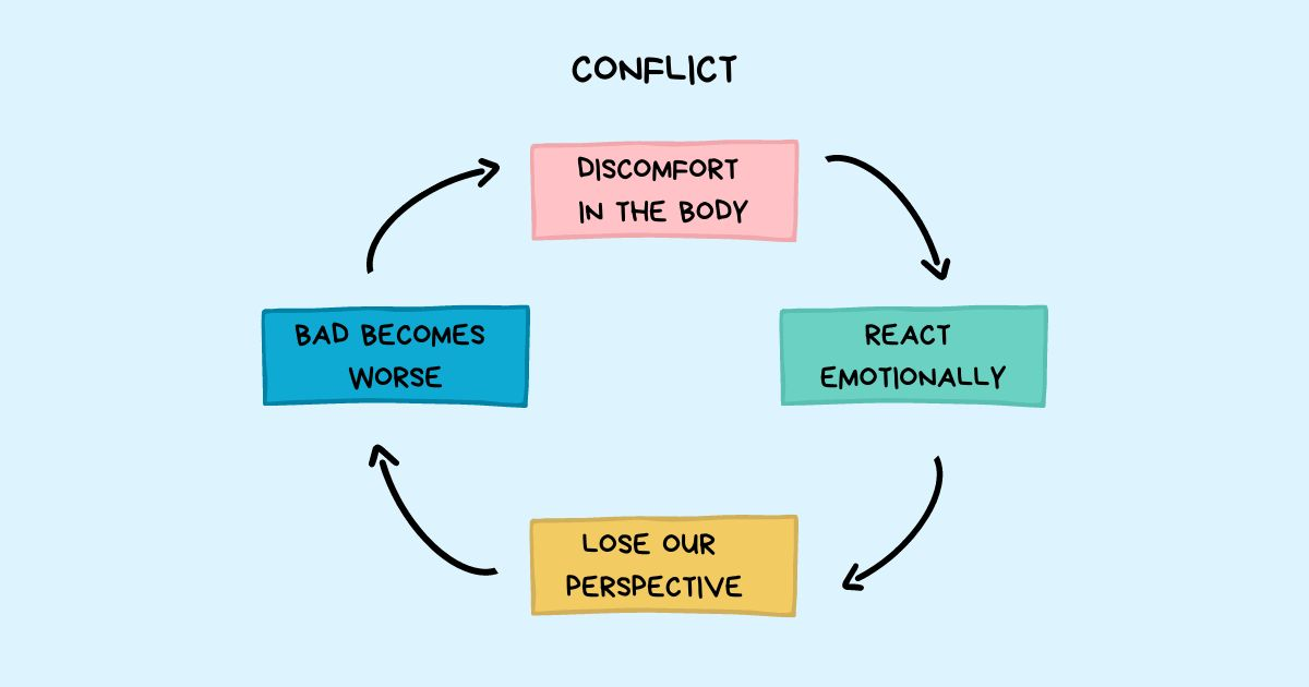 /conflict-management-how-to-engage-in-rethinking-cycle-t75o35zr feature image