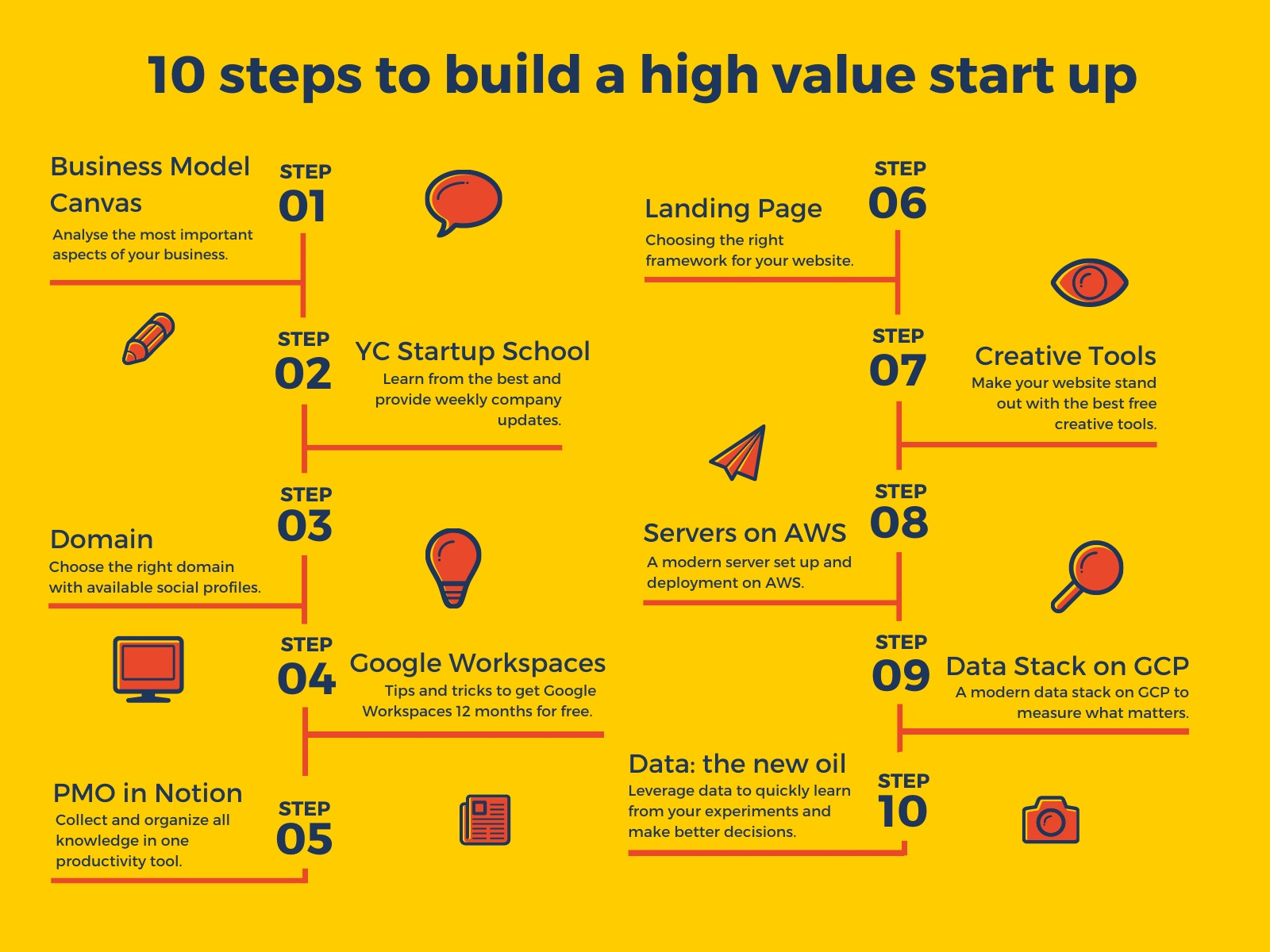 /10-steps-to-build-a-high-value-startup-with-dollar44k-free-credits-k2203zzw feature image
