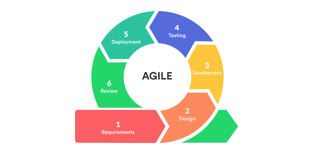 /a-case-study-type-insight-into-agile-methodologies-for-software-development-cd5932c6 feature image