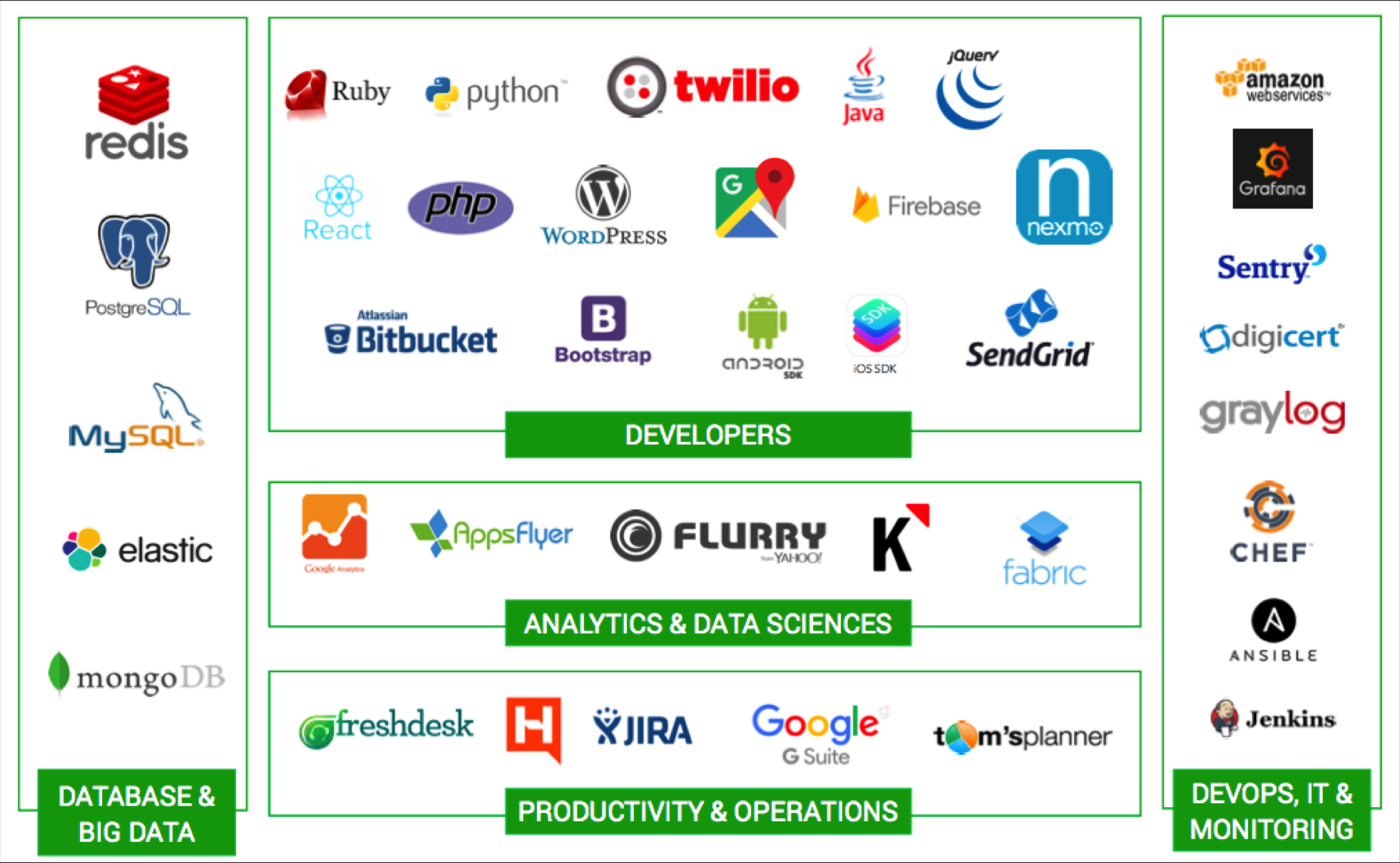/how-a-first-time-cto-can-choose-the-right-techstack-for-their-startup-nc4m32uk feature image