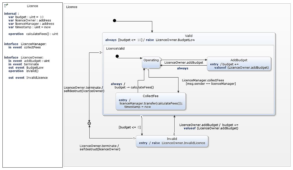 /model-driven-smart-contract-development-for-everyone-jiu32p0 feature image