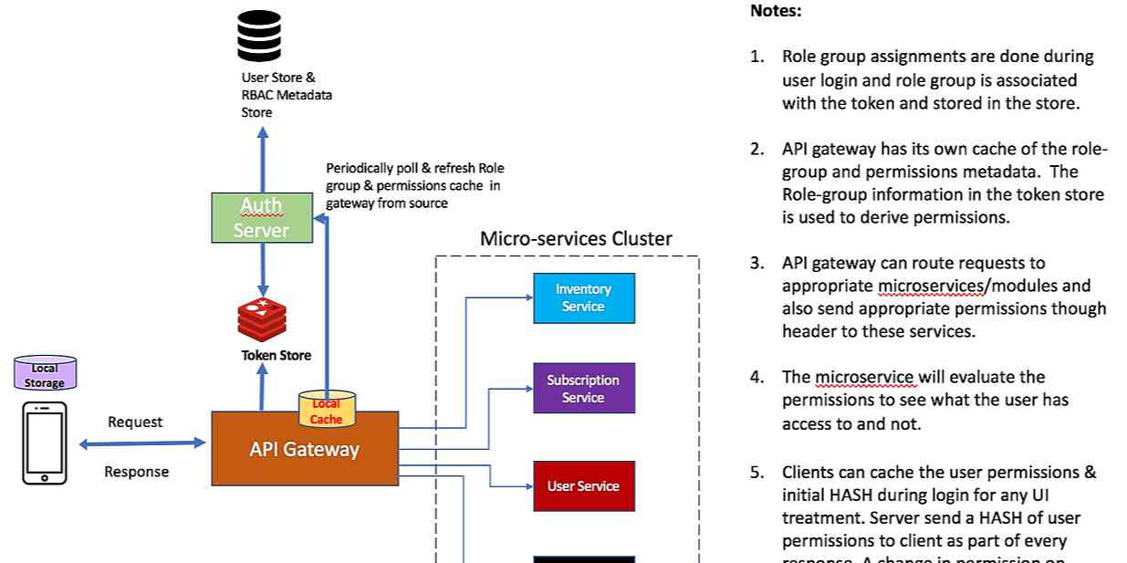 /role-based-access-control-design-for-micro-services-dg1233079 feature image
