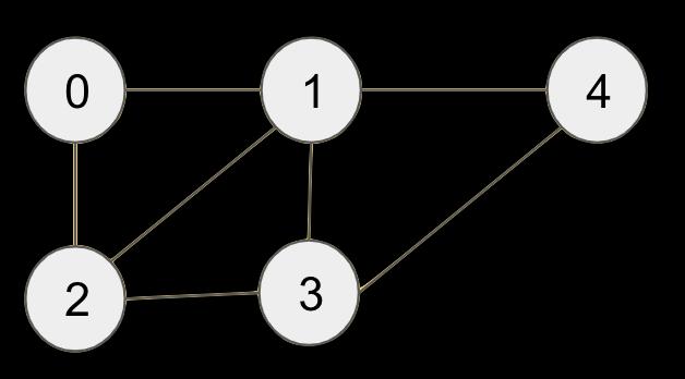 /graph-representation-in-c-job-interview-cheatsheet-sp1a3vgx feature image