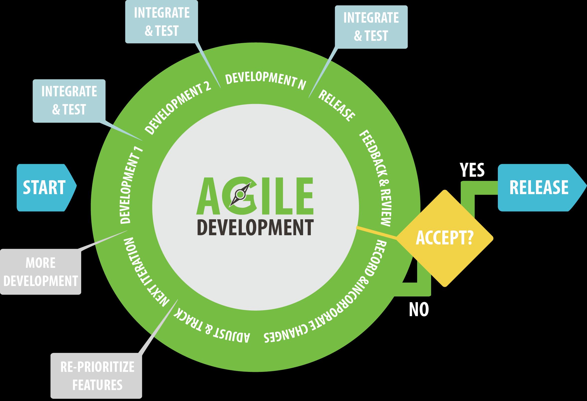 /agile-software-development-meets-modern-business-requirements-133l32en feature image