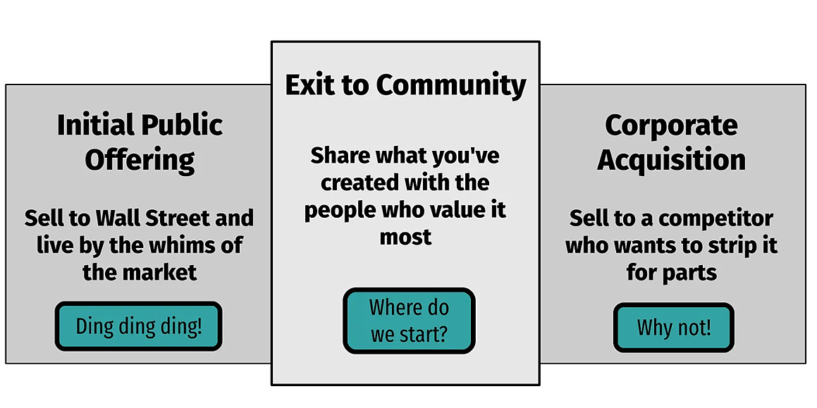 /startups-need-a-new-option-exit-to-community-ig12v2z73 feature image