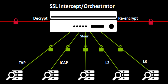 /ssl-certificates-and-some-other-prerequisites-for-installing-orchestrator-qm1kg3zia feature image