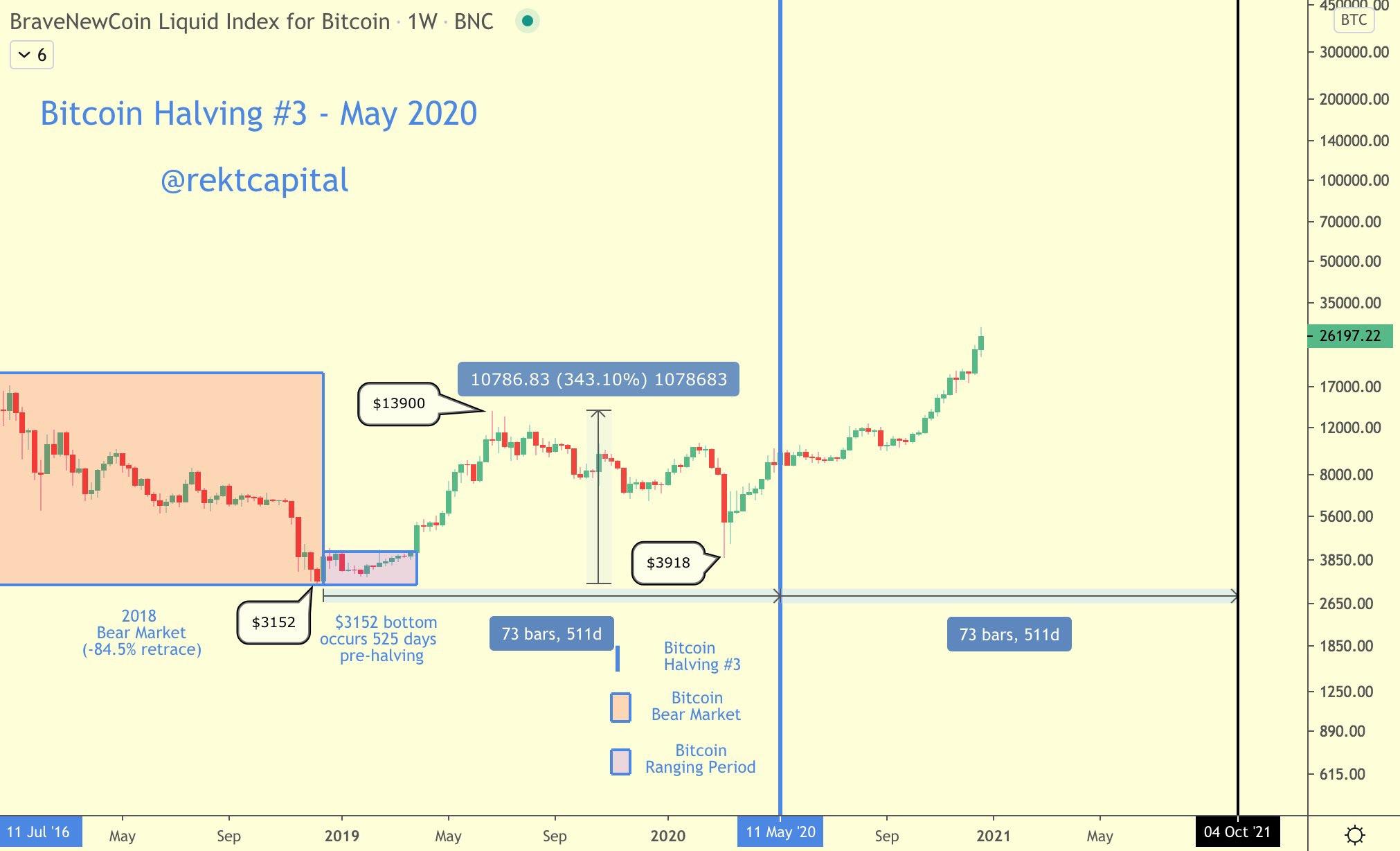 /bitcoin-bull-market-peak-when-happen-max33lu feature image