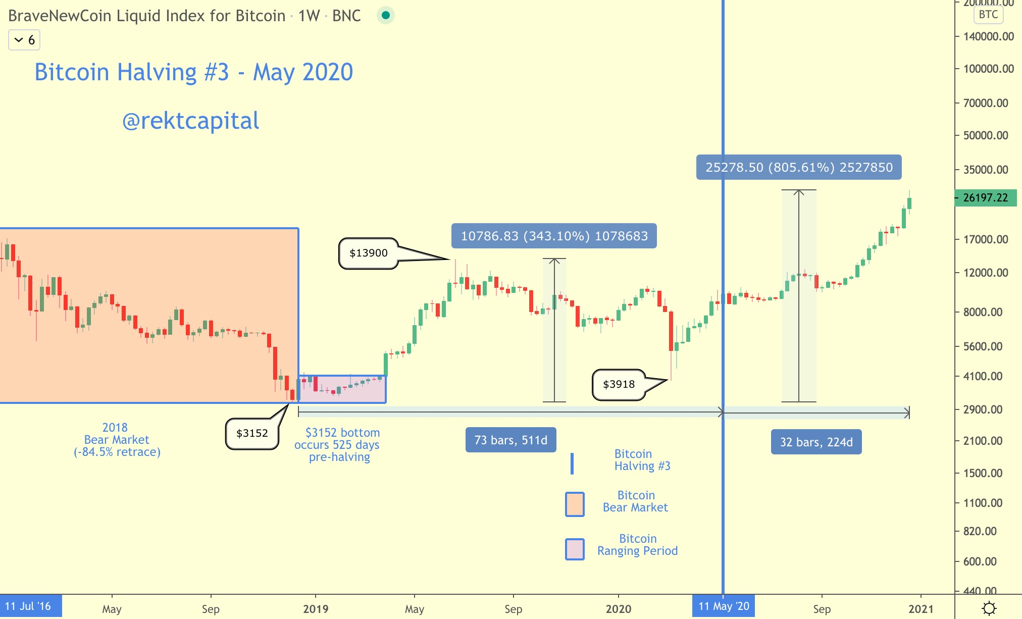 /all-bitcoin-halvings-everything-you-need-to-know-2020-update-091834rx feature image