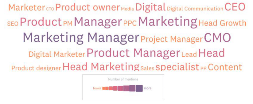 /the-state-of-growth-marketing-w48dl32ww feature image