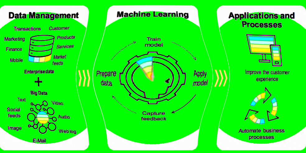 /4-ways-startups-can-overcome-implementation-challenges-of-machine-learning-dbgoi384n feature image