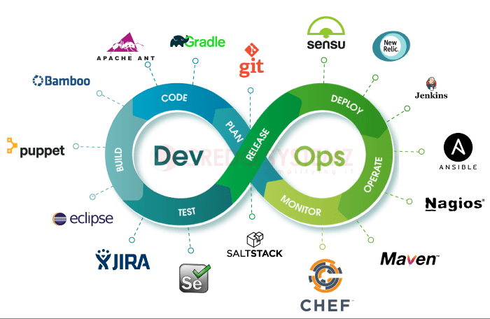 /what-i-learned-about-devops-in-2019-s75b32ll feature image