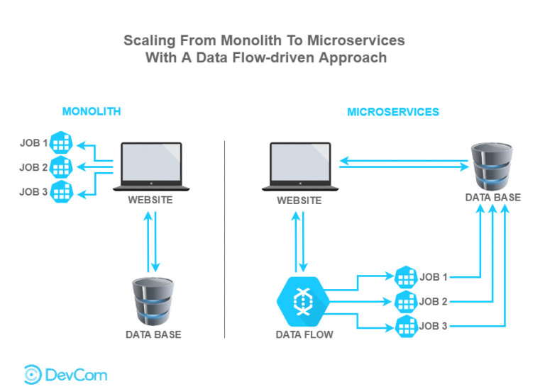 /how-we-scaled-to-microservices-architecture-with-a-data-flow-driven-approach-2c5c3ygq feature image