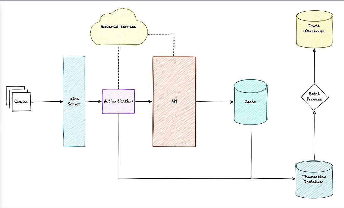 /10-tips-for-using-diagrams-to-ace-the-system-design-interview-906p3609 feature image