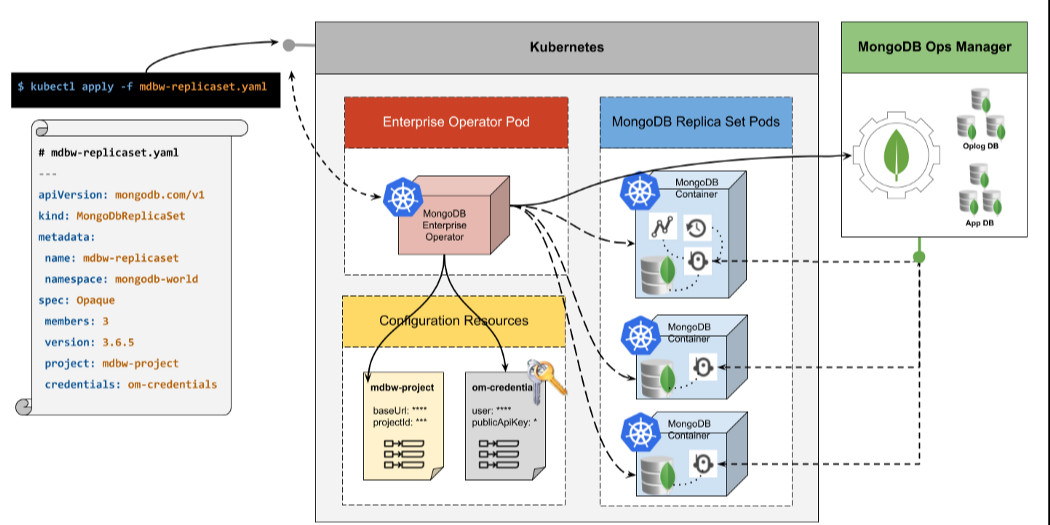 /getting-started-with-mongodb-enterprise-operator-for-kubernetes-bb5d5205fe02 feature image