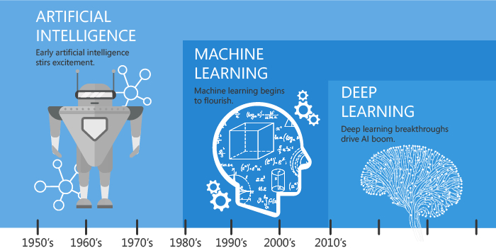 /difference-between-artificial-intelligence-machine-learning-and-deep-learning-1pcv3zeg feature image