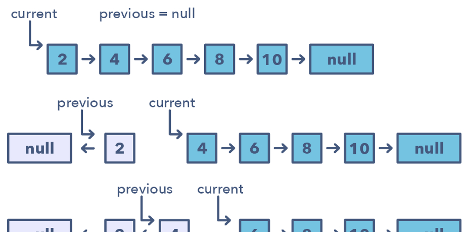 /top-20-linked-list-coding-problems-from-programming-job-interviews-756d4a2bf652 feature image