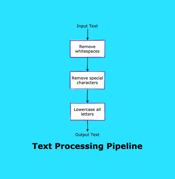 /how-to-create-a-python-data-engineering-project-with-a-pipeline-pattern-uj5t33od feature image
