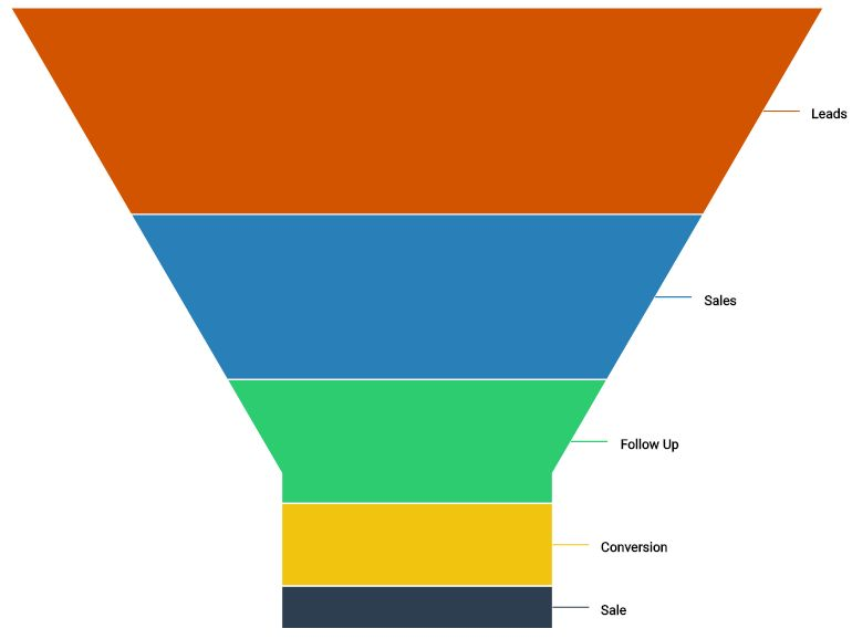 /how-to-create-a-funnel-chart-in-r-642p3507 feature image