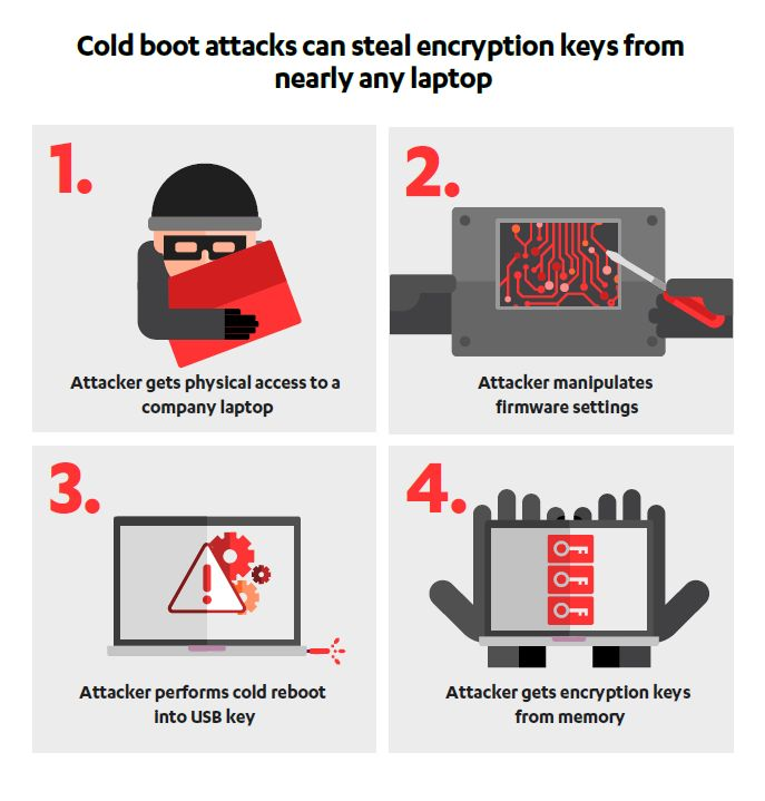 /new-kids-on-the-block-understanding-cold-boot-attacks-vd2k34or feature image
