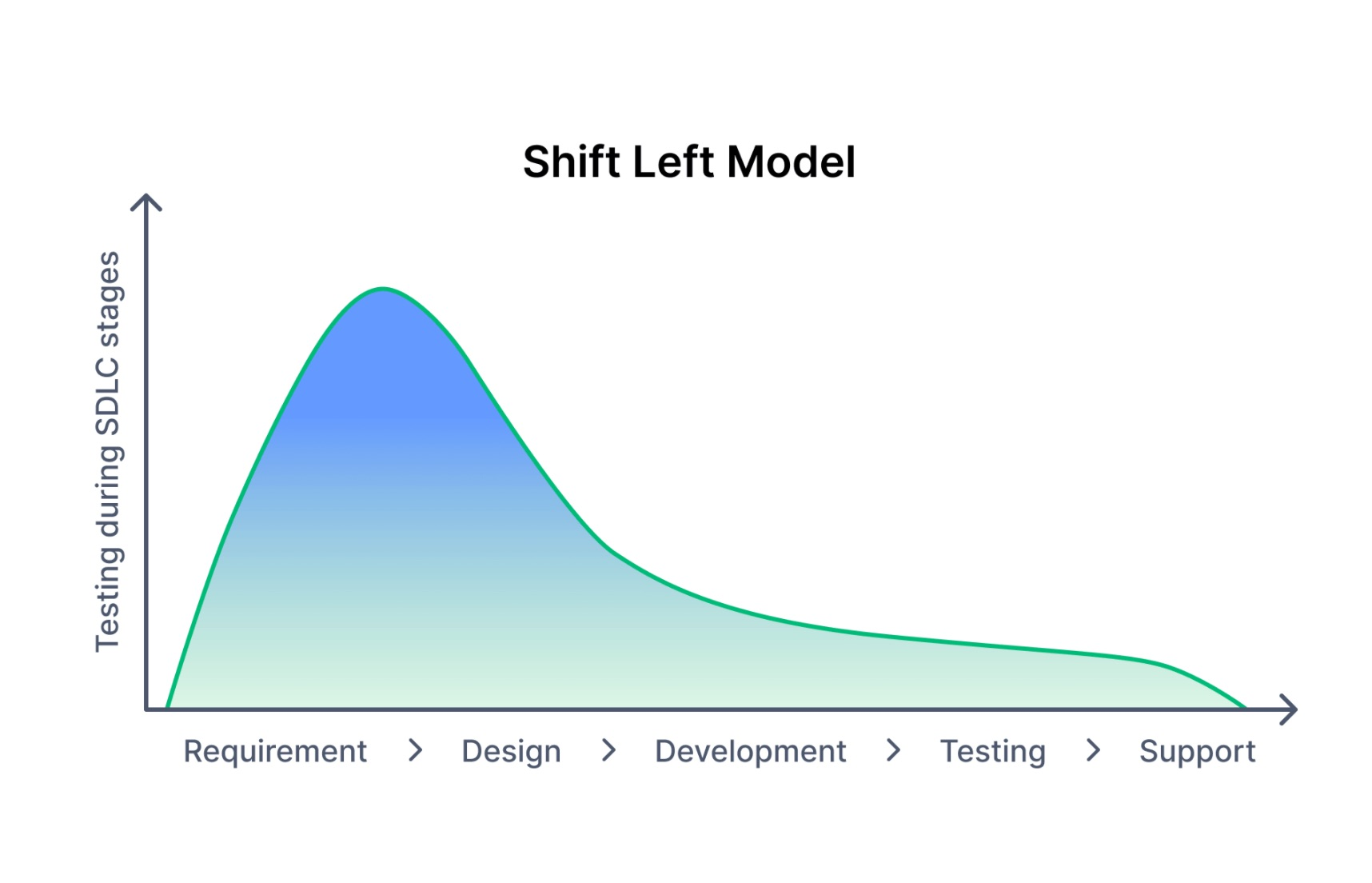 /what-is-shift-left-testing-and-should-your-dev-team-adopt-it feature image