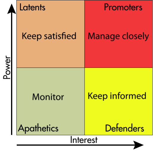 /the-product-manager-guide-to-identifying-and-managing-project-stakeholders-856a35bw feature image