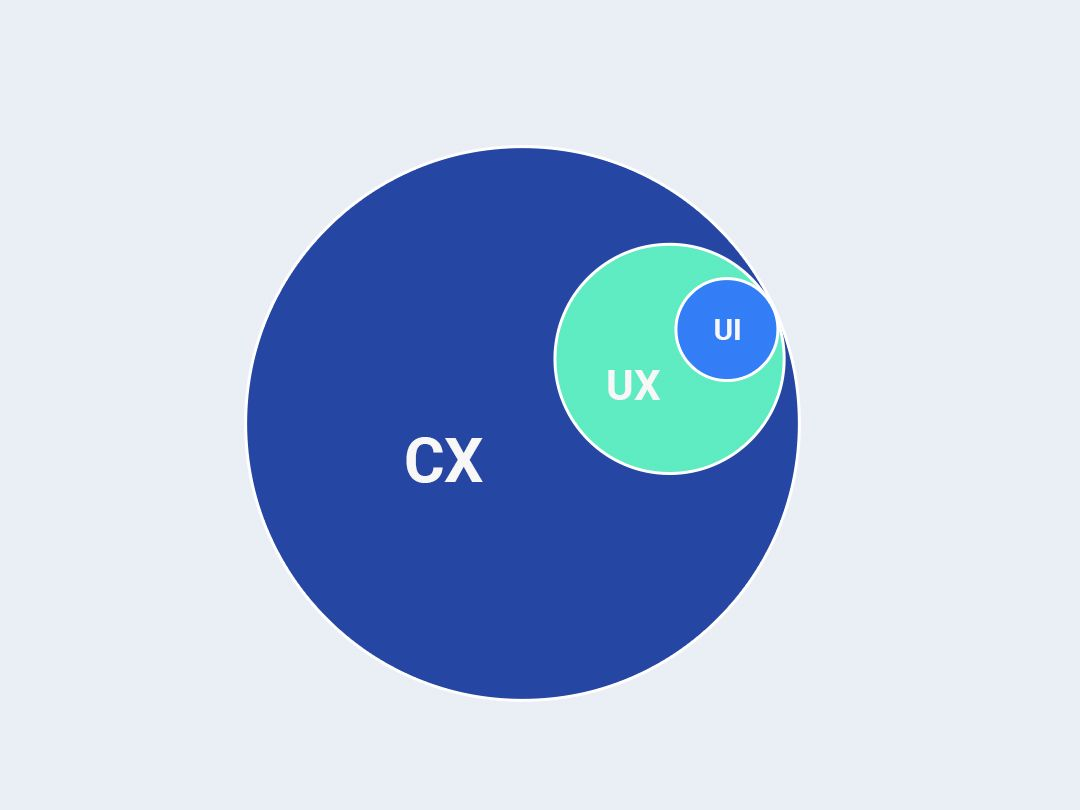 UX vs UI vs CX: What's the Difference? | Hacker Noon