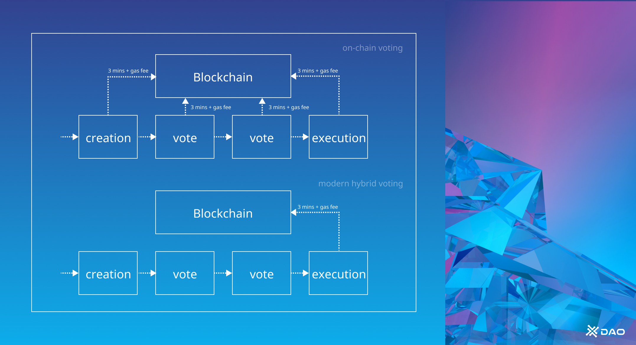 Voting process and execution in modern hybrid DAO