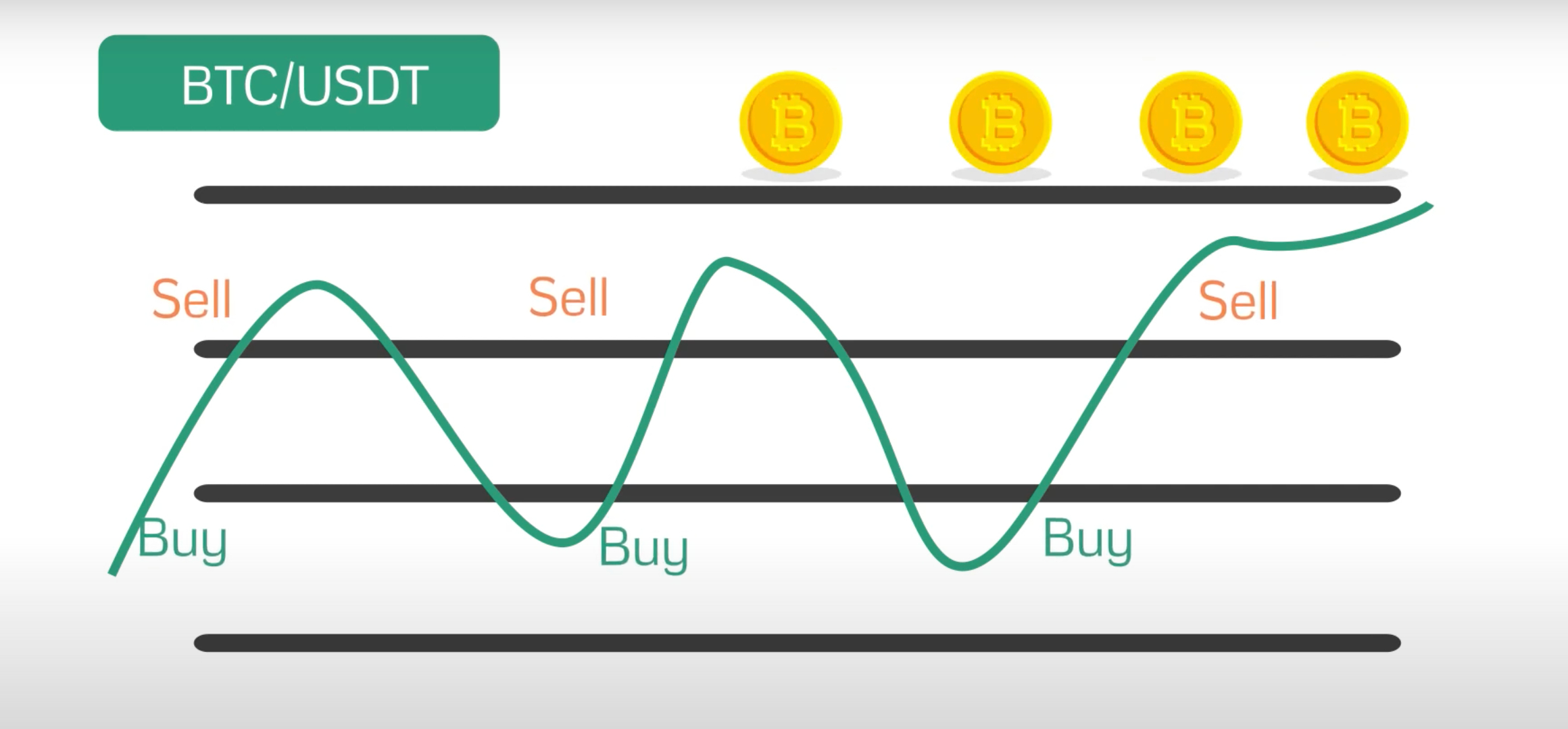 cryptocurrency grid trading ways to raise money on the internet