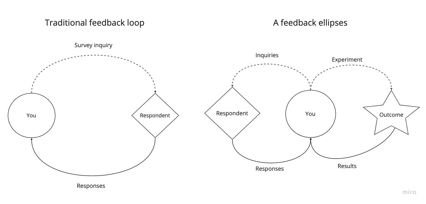 /how-to-use-outcomes-to-turn-feedback-loops-into-ellipses-zgs35pl feature image