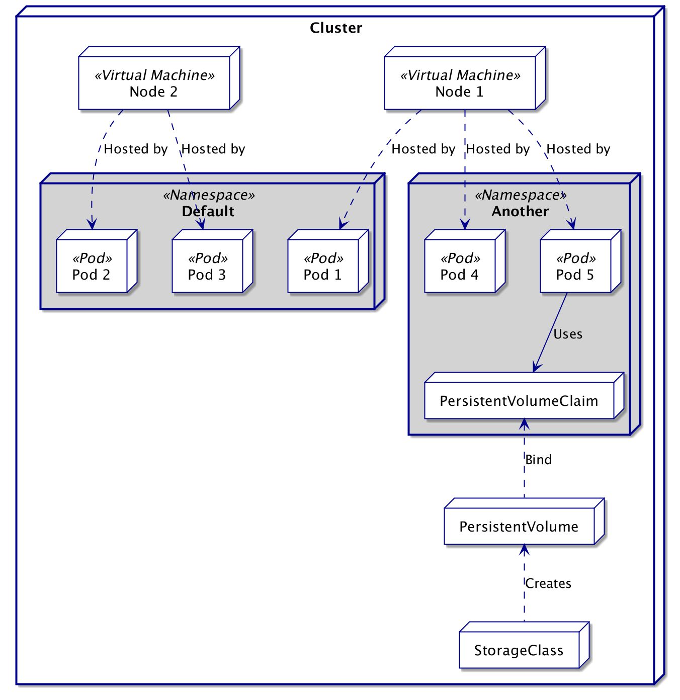 Guide on Kubernetes 7