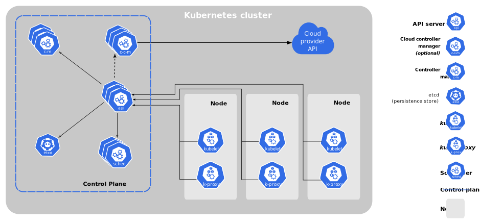 Guide on Kubernetes 6