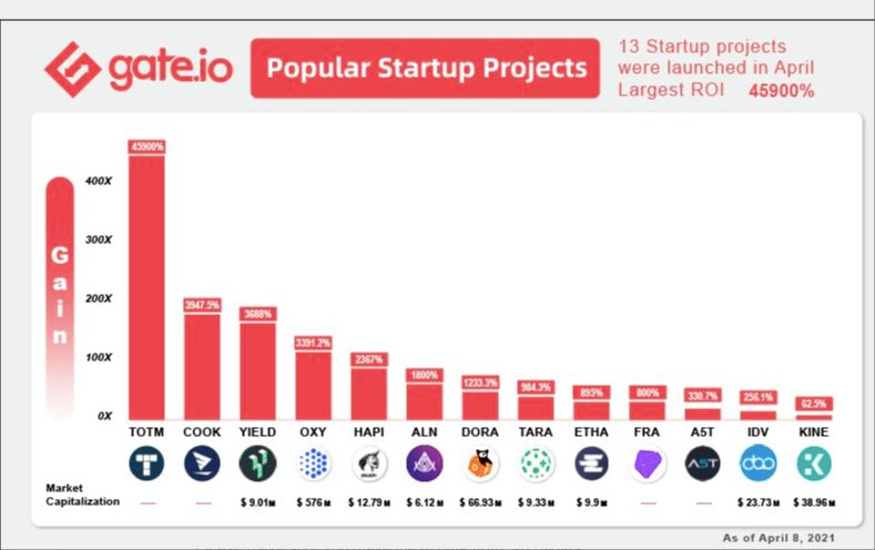 /gateio-reveals-how-its-startup-projects-recorded-45900percent-roi-u82n33au feature image