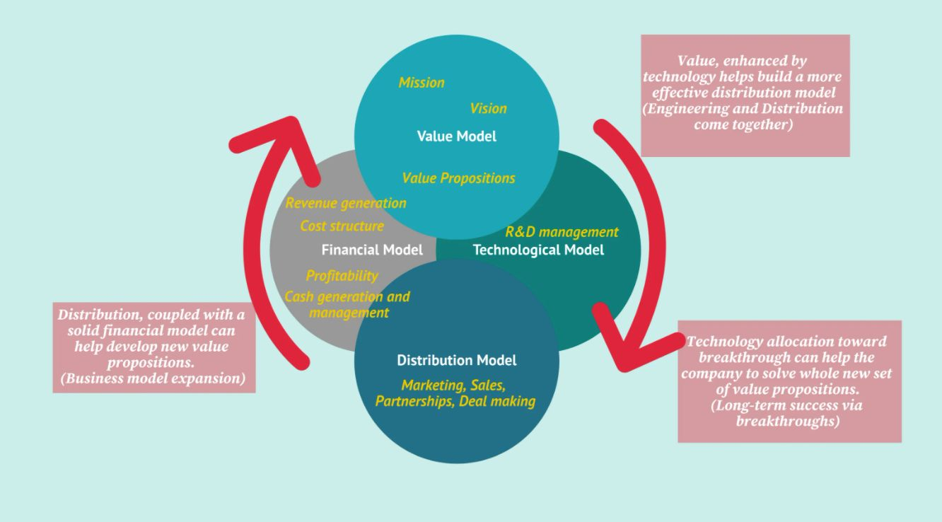 /leveraging-a-tech-business-model-framework-for-business-success-rp73314c feature image