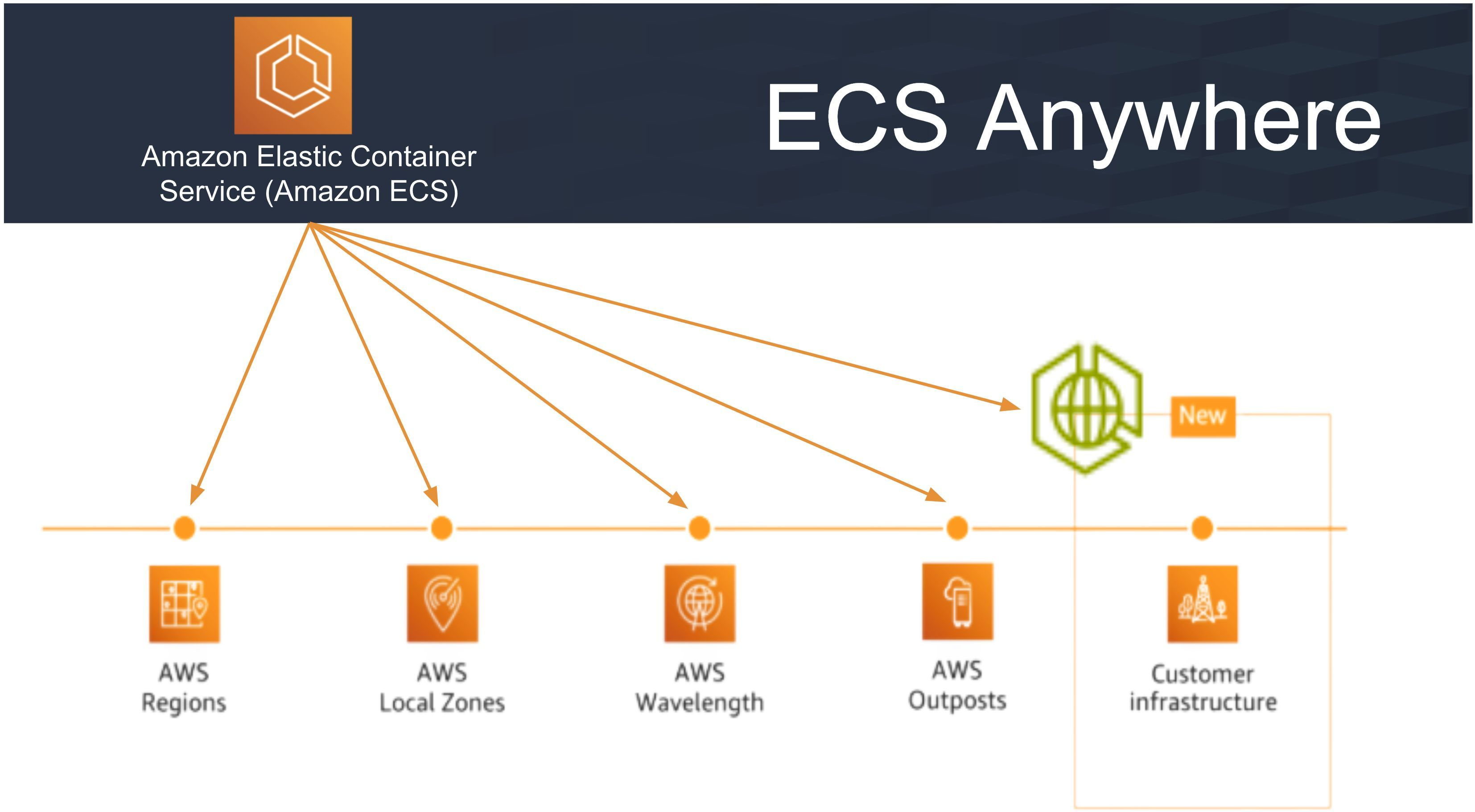 /amazon-elastic-container-service-ecs-anywhere-a-new-ecs-function-rhq34e6 feature image