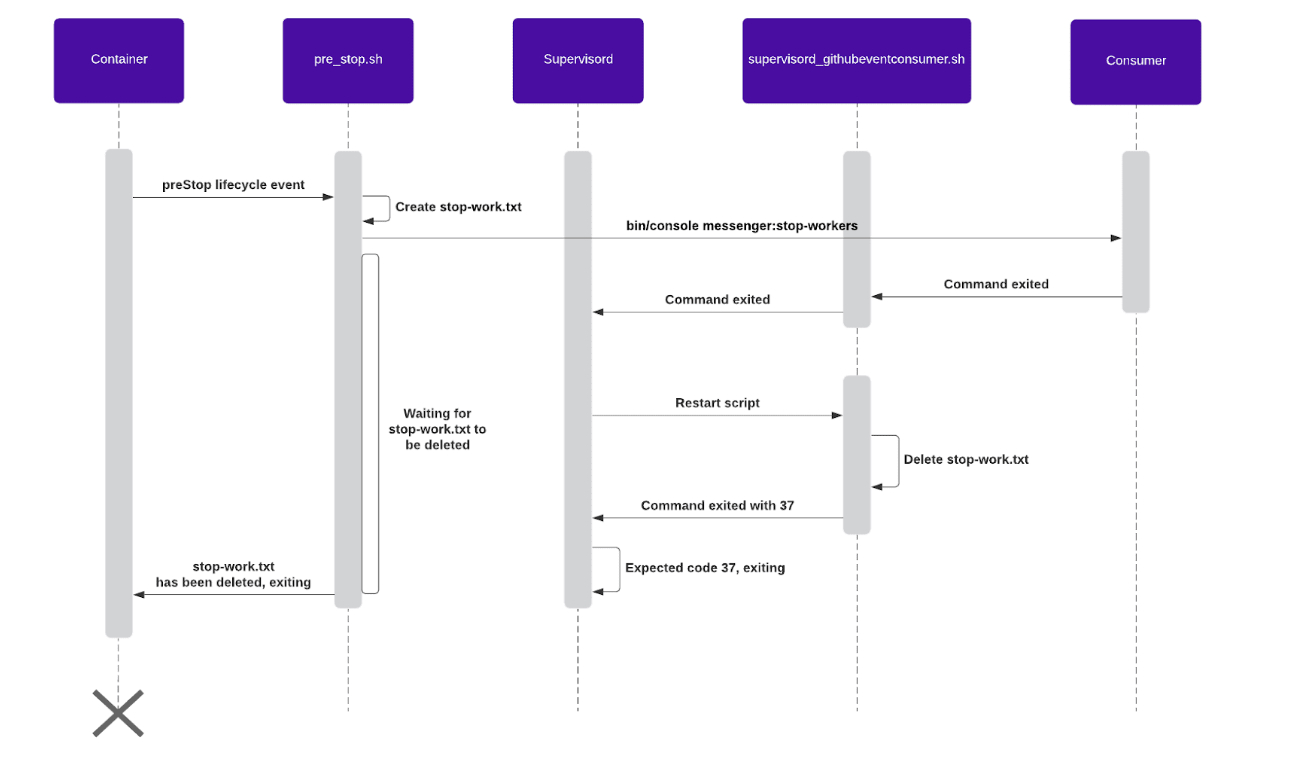 /scaling-symfony-consumers-using-kubernetes-a-how-to-guide-gl2u362h feature image