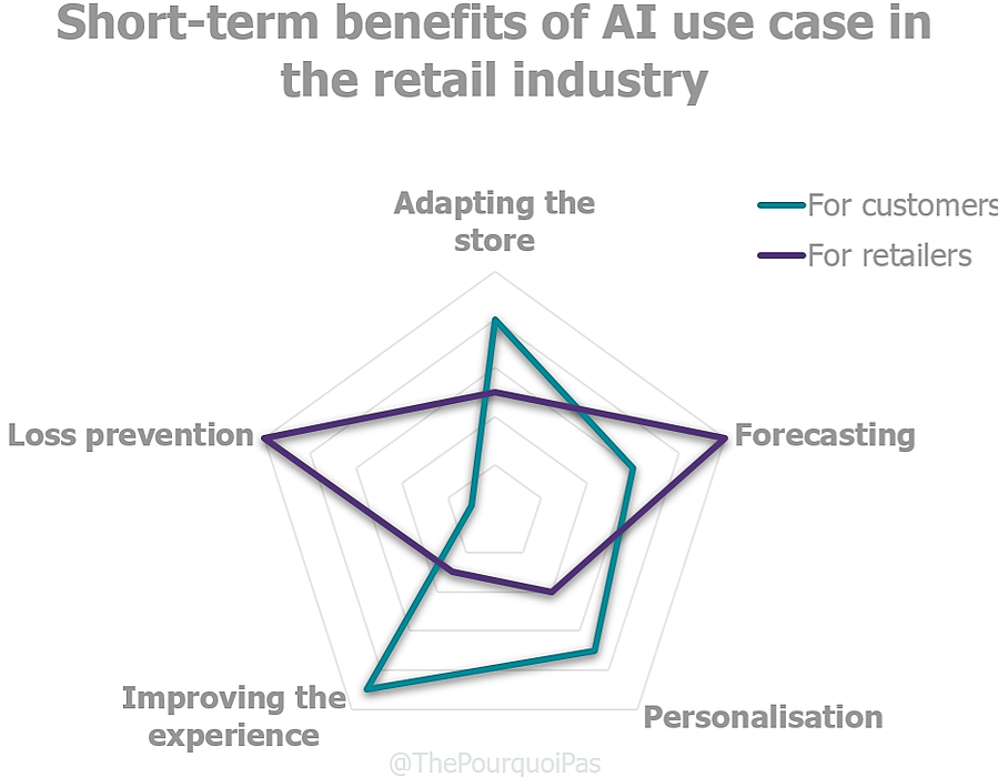 /how-the-retail-industry-is-implementing-machine-learning-and-deep-learning-p86r32qh feature image