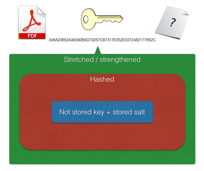 /what-devs-need-to-know-about-encoding-encryption-hashing-salting-stretching-76a3da32e0fd feature image