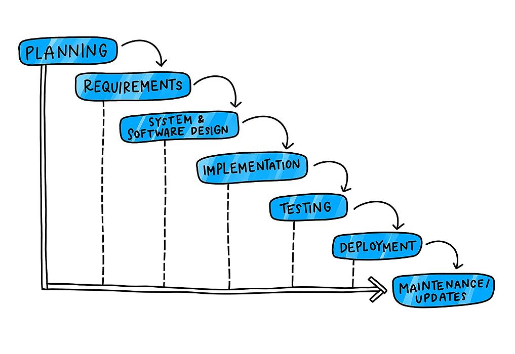 /how-agencies-approach-software-development-gd473yzv feature image