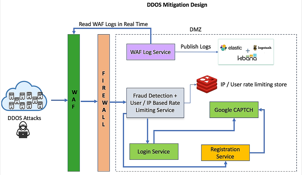 /distributed-denial-of-serviceddos-attack-mitigation-ig265301a feature image
