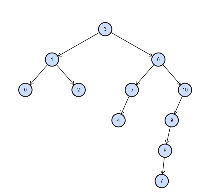 /how-a-n00b-programer-climbed-the-binary-tree-in-ruby-al6437bv feature image