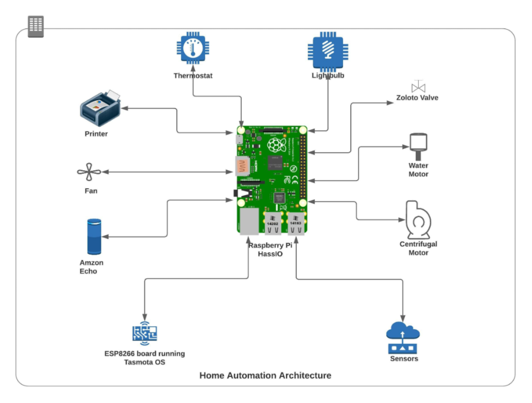 /a-beginners-guide-to-home-automation-with-the-internet-of-things-iot-rx3p345g feature image