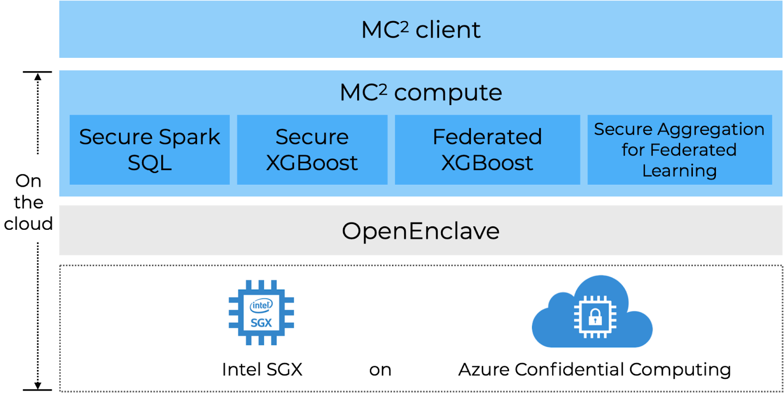 /secure-enclaves-and-ml-using-mc-e0363701 feature image